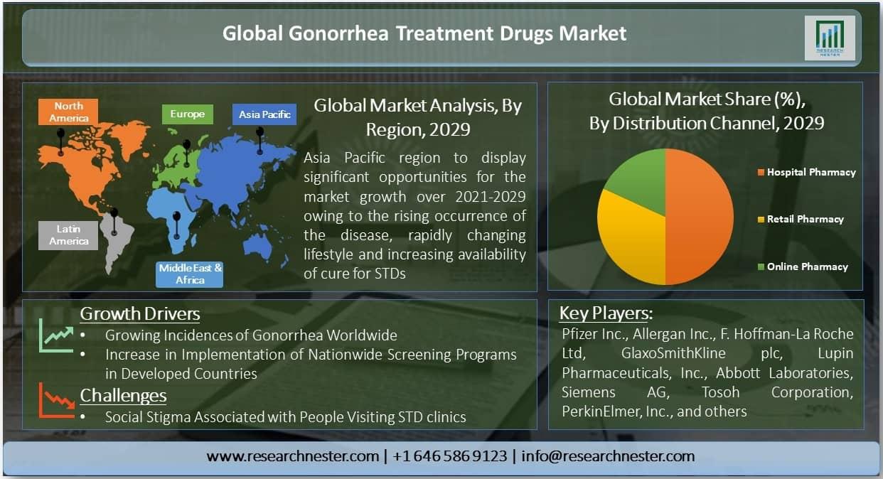Gonorrhea Treatment Drugs Market
