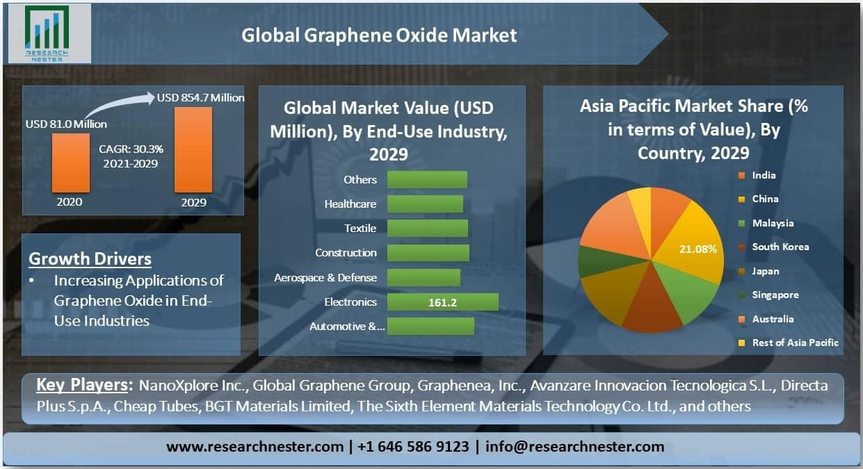 Global Graphene Oxide Market