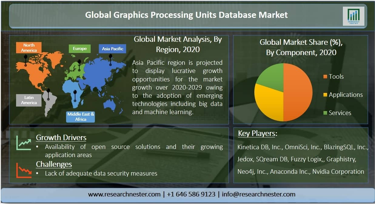 Graphics Processing Units Database Market