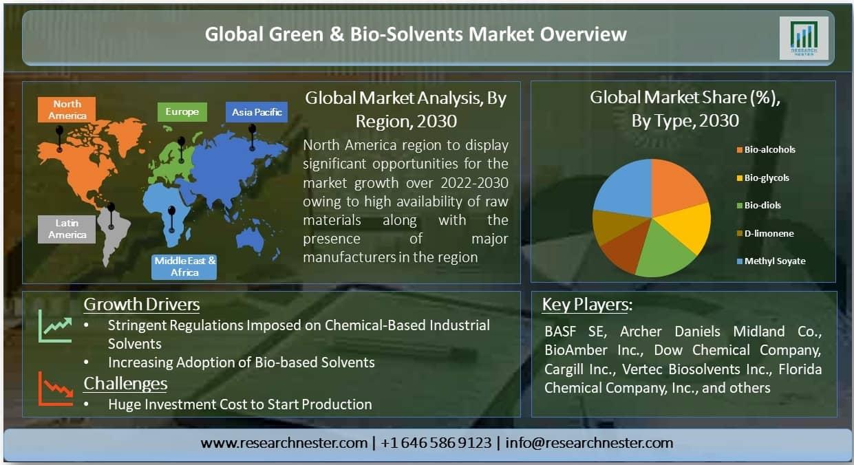 Global Green & Bio-Solvents Market