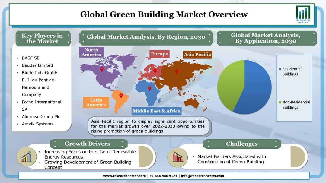 Green Building Market Graph