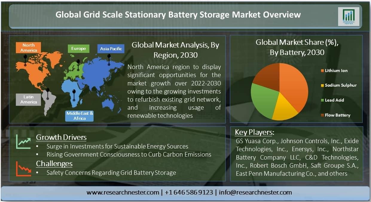 Grid Scale Stationary Battery Storage Market