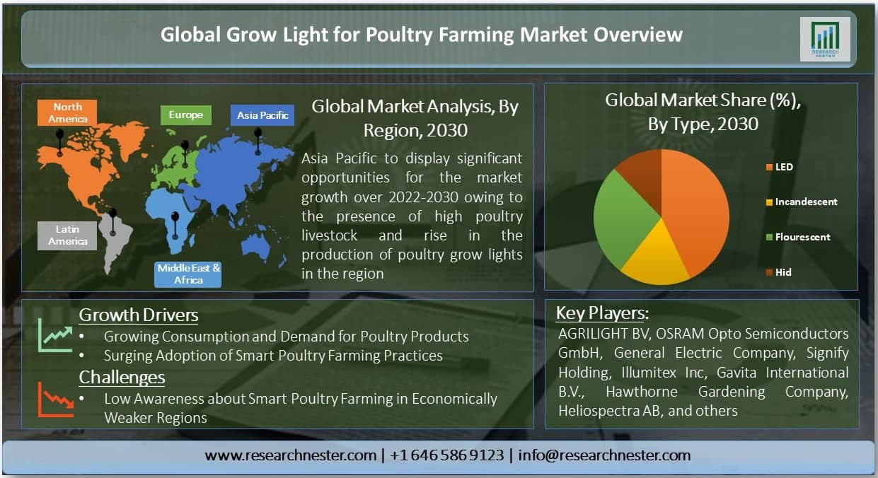 Grow Light for Poultry Farming Market