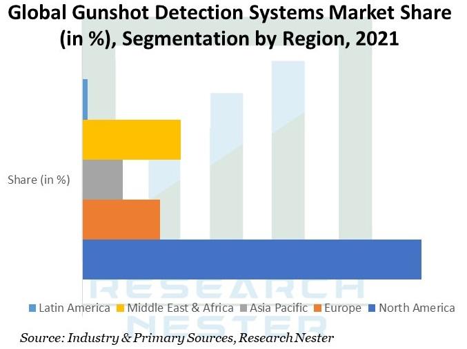 Global Gunshot Detection Systems Market