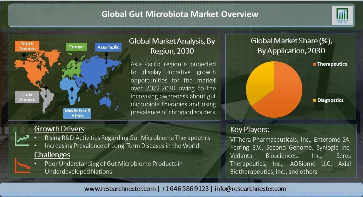 Global-Gut-Microbiota-Market-Overview-Scope