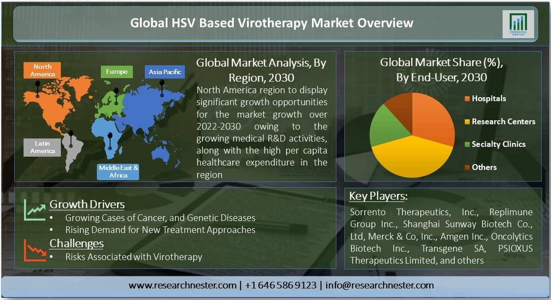 HSV Based Virotherapy Market