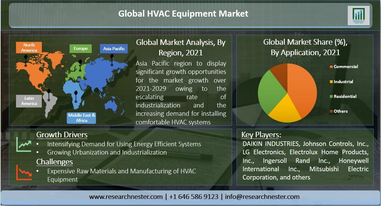 Global HVAC Equipment Market