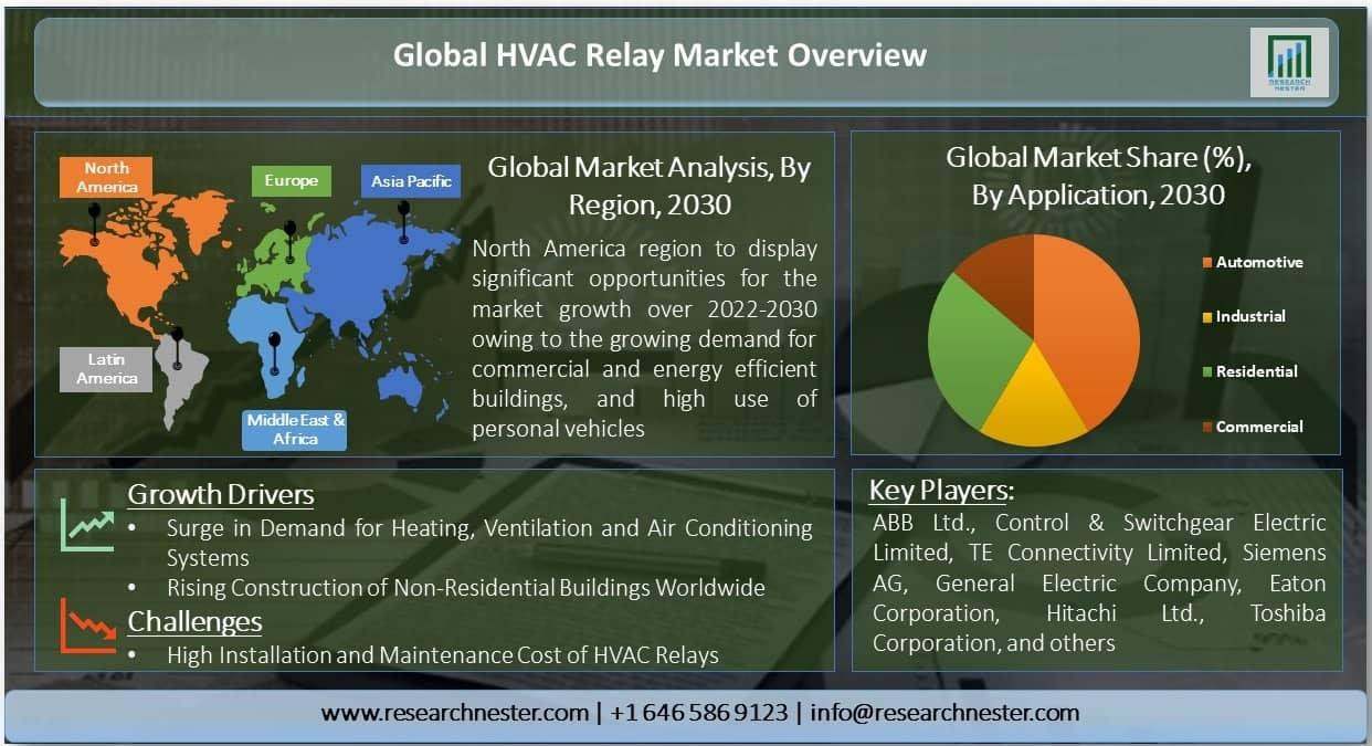HVAC Relay Market Graph