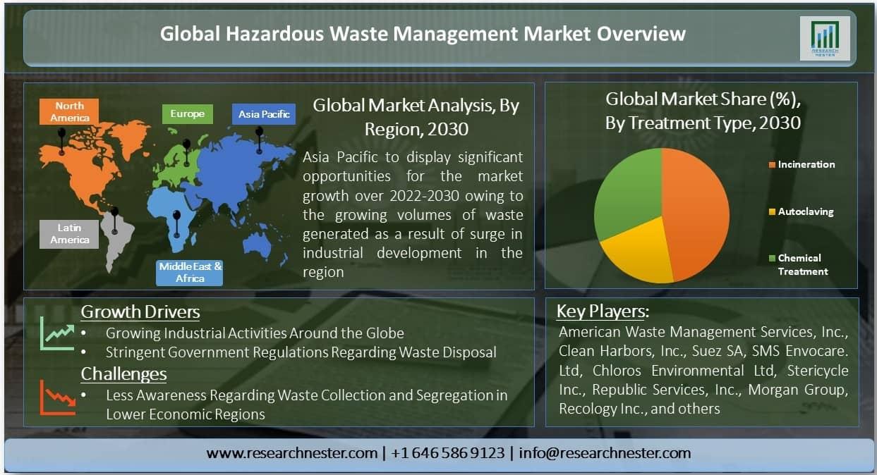 Hazardous Waste Management Market