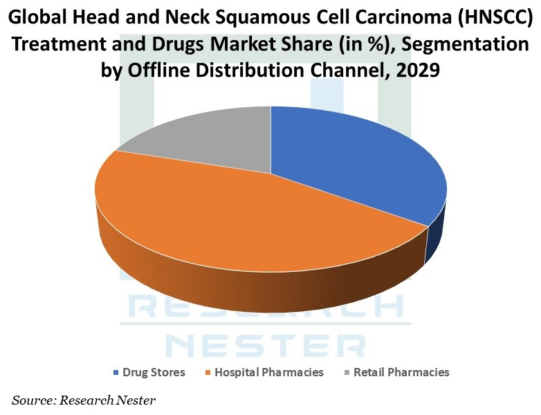 Global-Head-and-Neck-Squamous-Cell-Carcinoma-Treatment-and-Drugs-Market