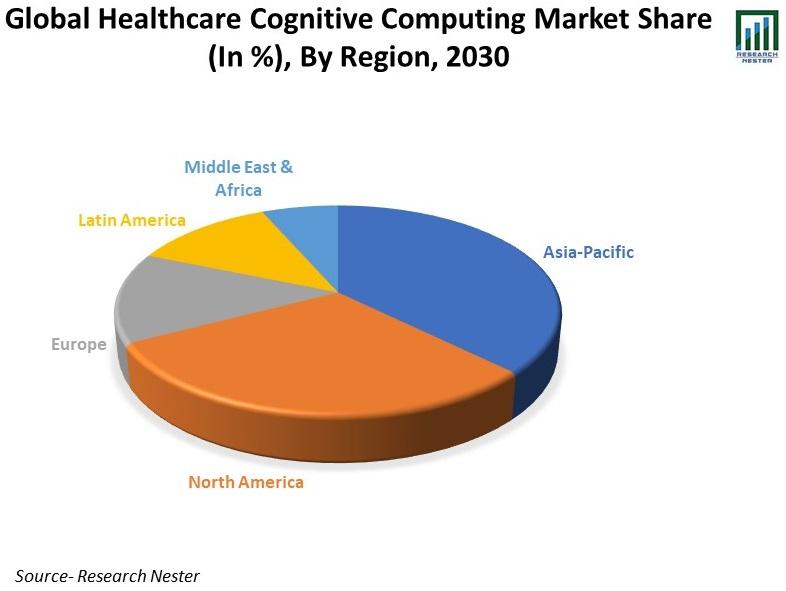Global-Healthcare-Cognitive-Computing-Market-Analysis