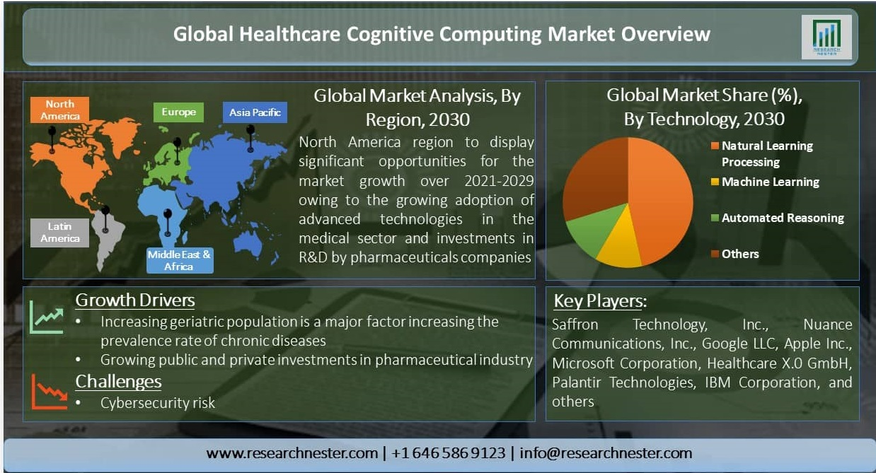 Global-Healthcare-Cognitive-Computing-Market-Overview