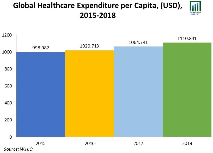 Global-Healthcare-Expenditure-per-Capita-(USD)