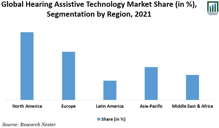 Hearing Assistive Technology (HAT) Market