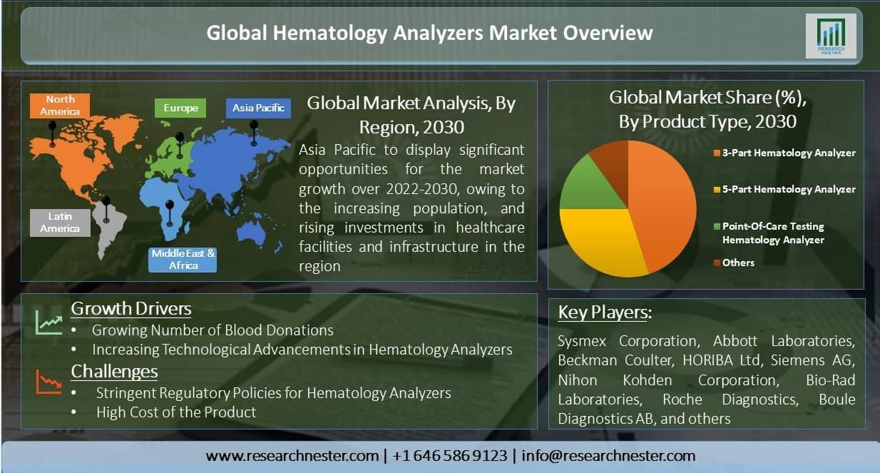 Global-Hematology-Analyzers-Market-Overview