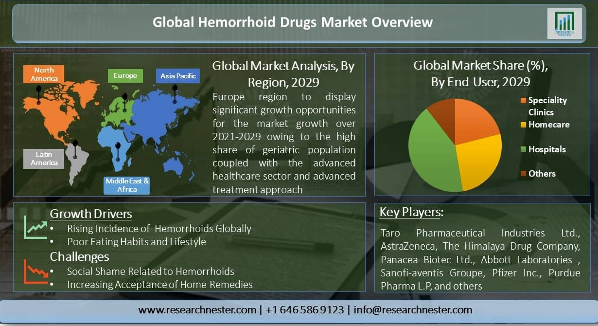 Global-Hemorrhoid-Drugs-Market-Overview