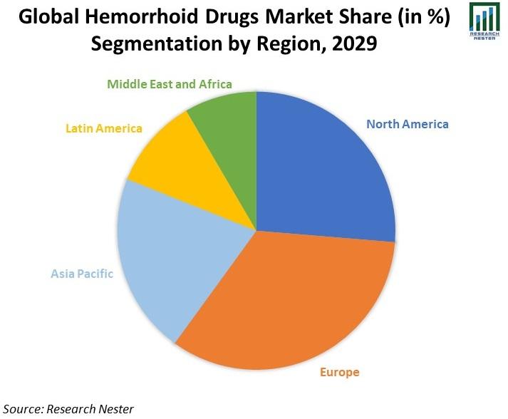 Global-Hemorrhoid-Drugs-Market-Share