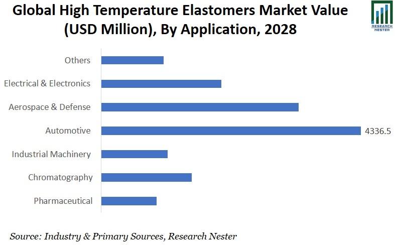 High Temperature Elastomers Market Application Graph