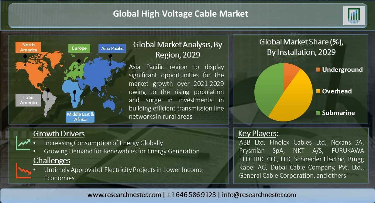 Global-High-Voltage-Cable-Market