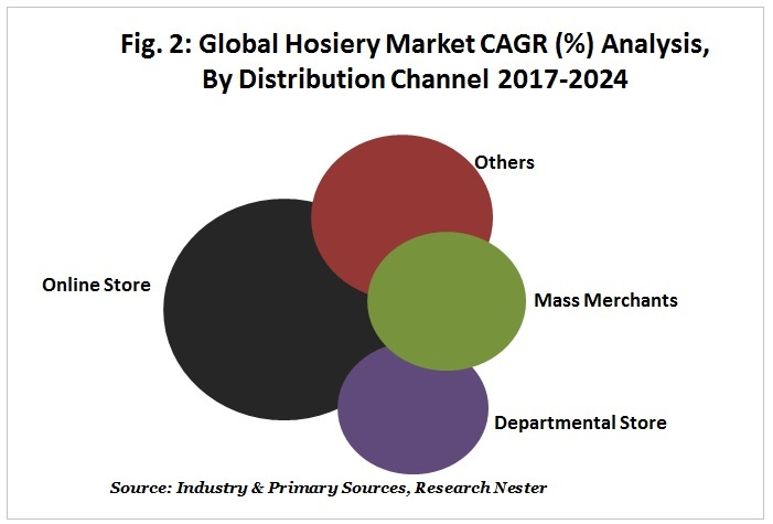 Global Hosiery Market CAGR