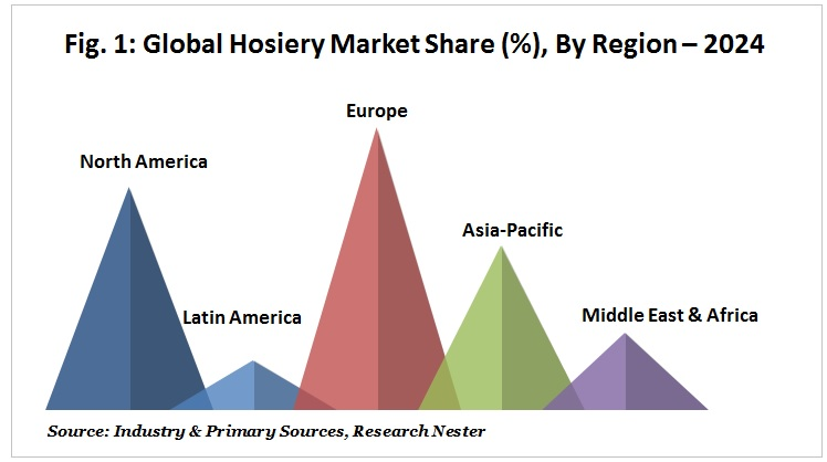 Global Hosiery Market Share