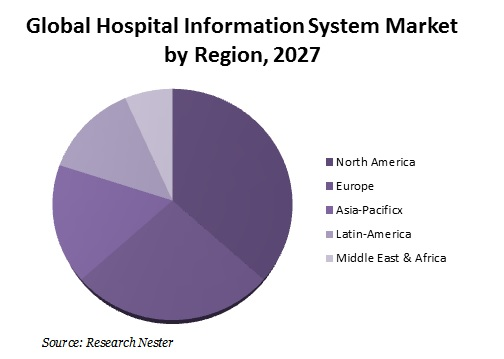Global Hospital Information System Market By Region