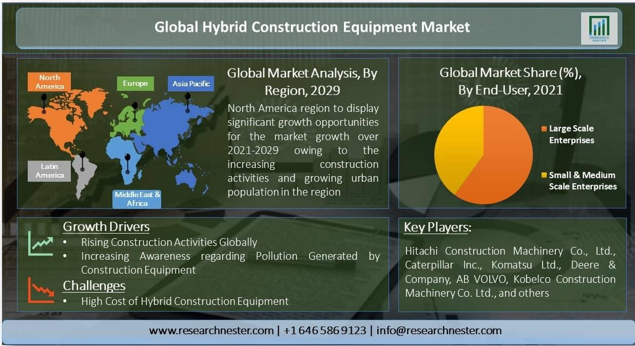 Global-Hybrid-Construction-Equipment-Market