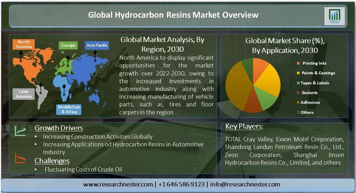 Global Hydrocarbon Resins Market