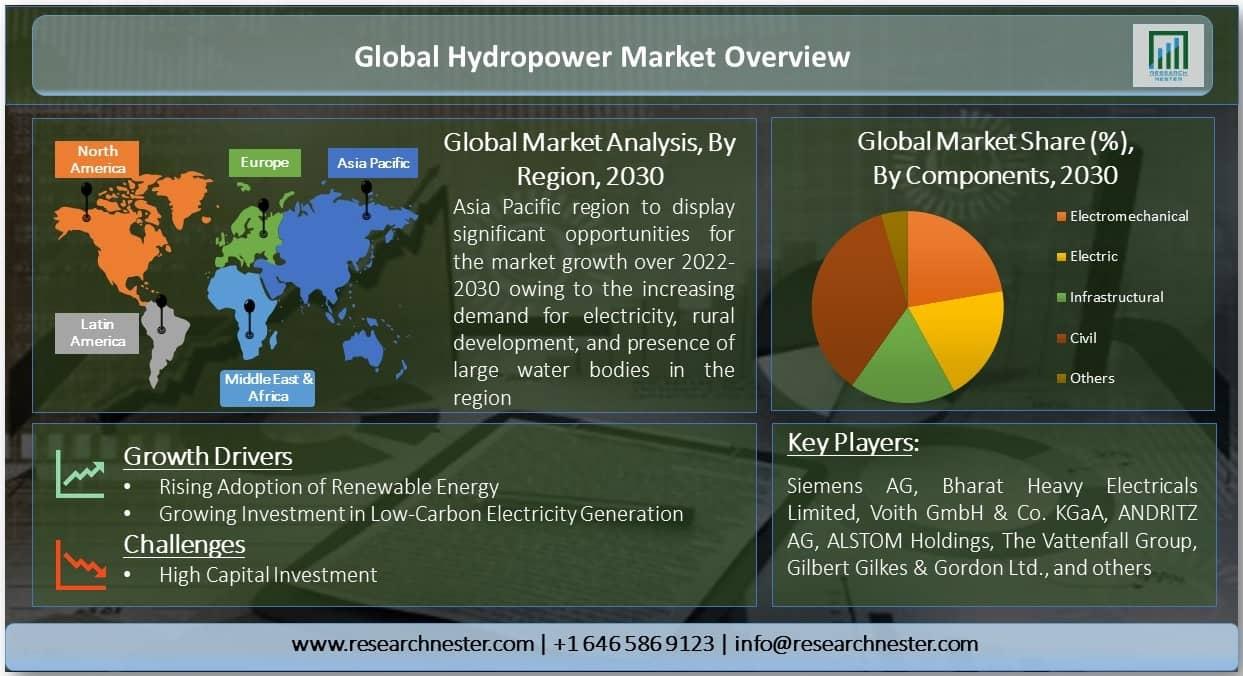 Global Hydropower Market