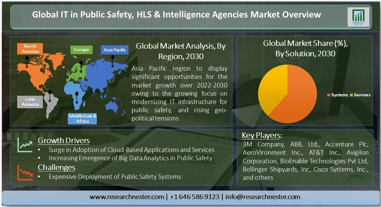 IT in Public Safety, HLS & Intelligence Agencies Market