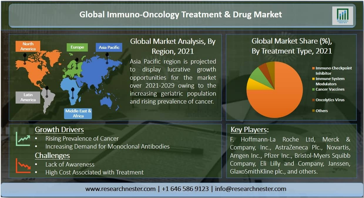 Immuno-Oncology Treatment Devices and Drugs Market