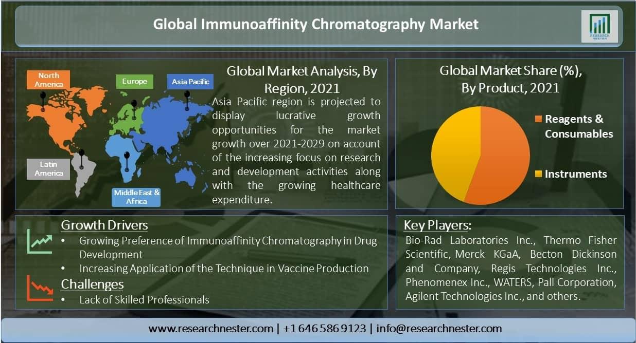 Global-Immunoaffinity-Chromatography-Market