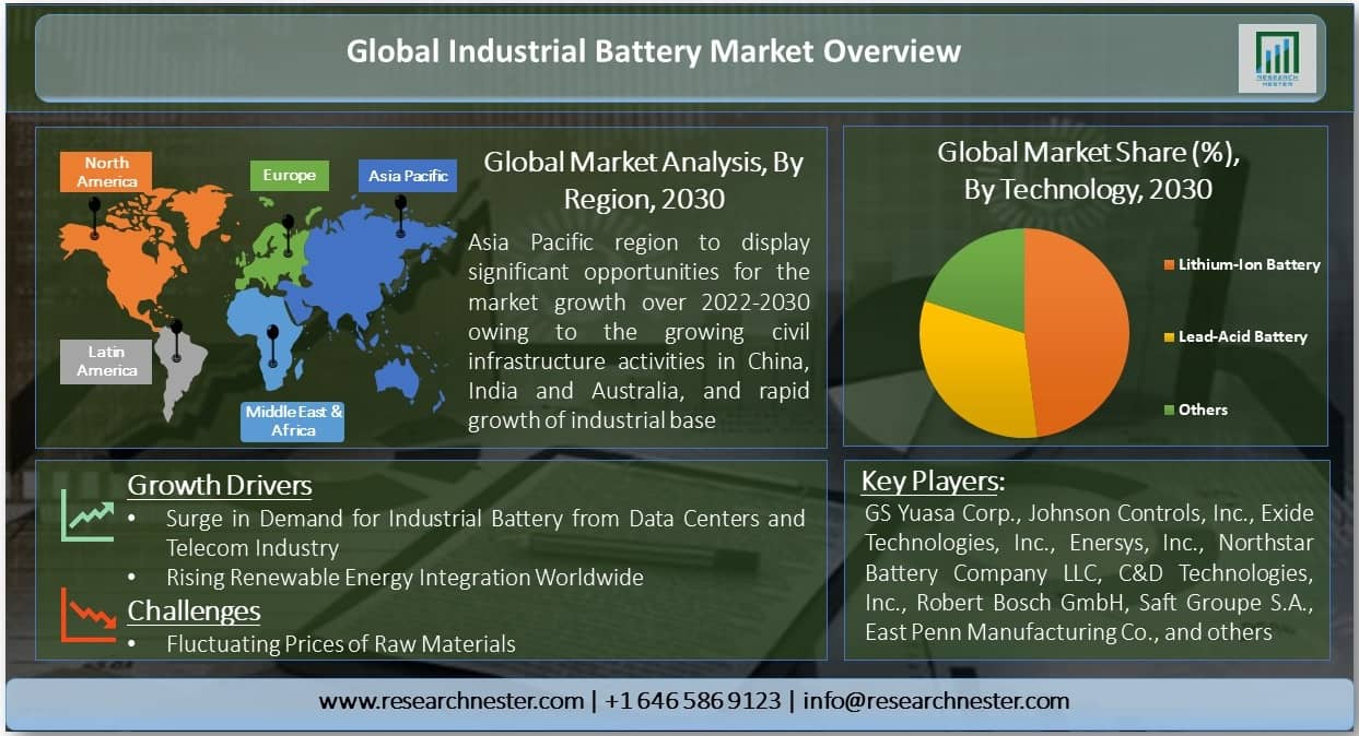 Industrial Battery Market