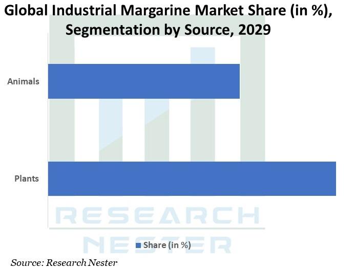 Global Industrial Margarine Market