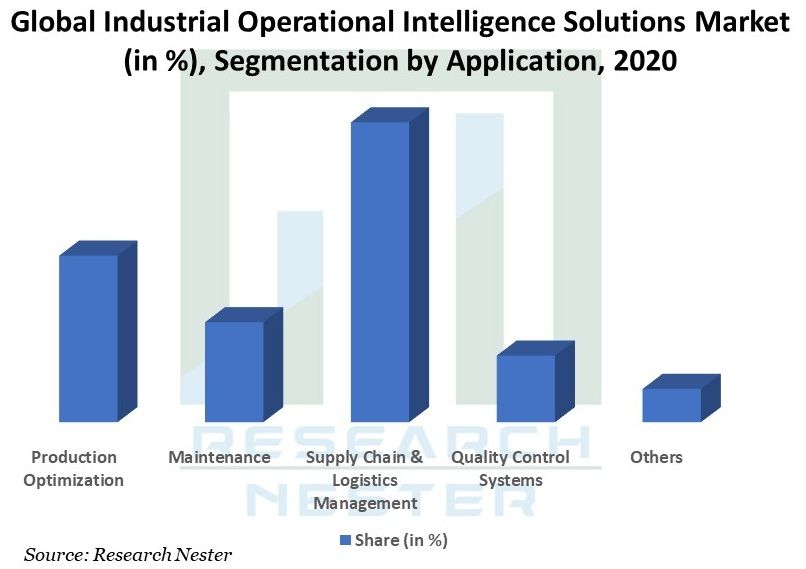 Global-Industrial-Operational-Intelligence-Solutions-Market