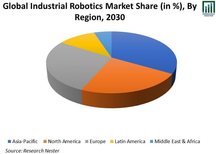 Global-Industrial-Robotics-Market-Share