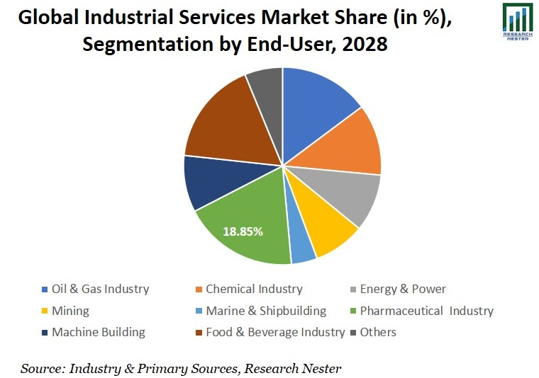 Industrial Services Market Share Graph
