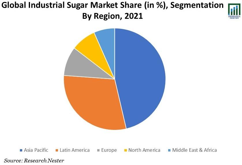 Global-Industrial-Sugar-Market-Share