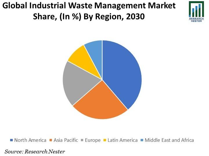 Industrial Waste Management Market