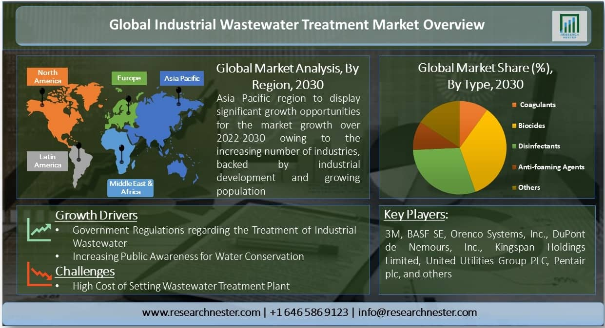 Industrial Wastewater Treatment Market