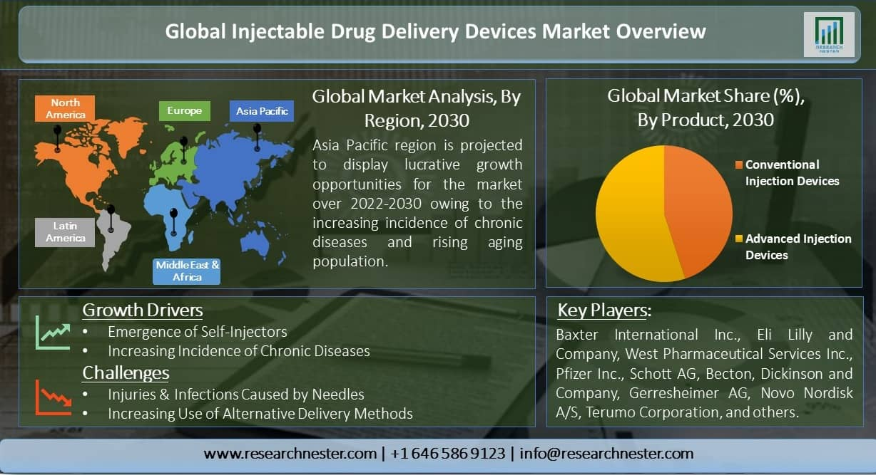 Global-Injectable-Drug-Delivery-Devices-Market-Overview