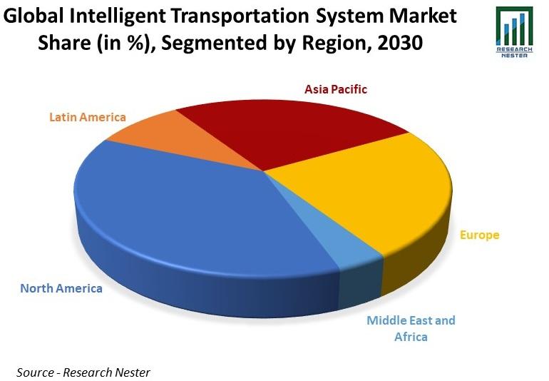 Global Intelligent Transportation System Market