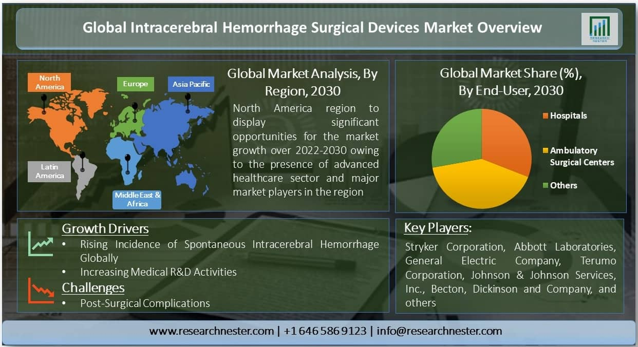 Intracerebral Hemorrhage Surgical Devices Market