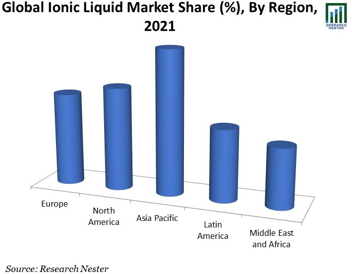 Global-Ionic-Liquid-Market-Share