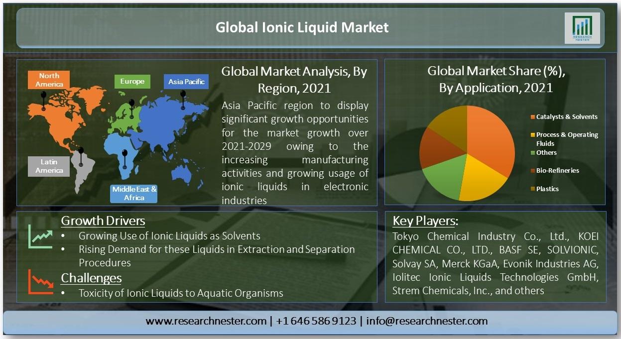 Global-Ionic-Liquid-Market