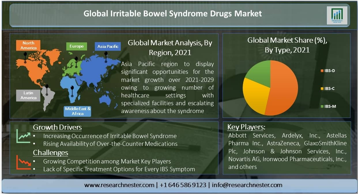 Irritable Bowel Syndrome Drugs Market