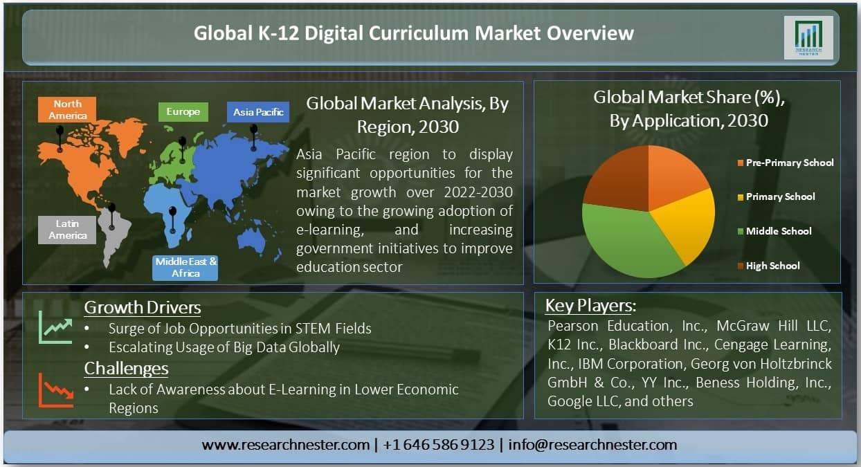 K-12 Digital Curriculum Market