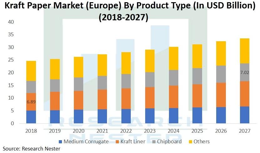 Global-Kraft-Paper-Market