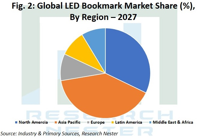Led bookmark market share Graph
