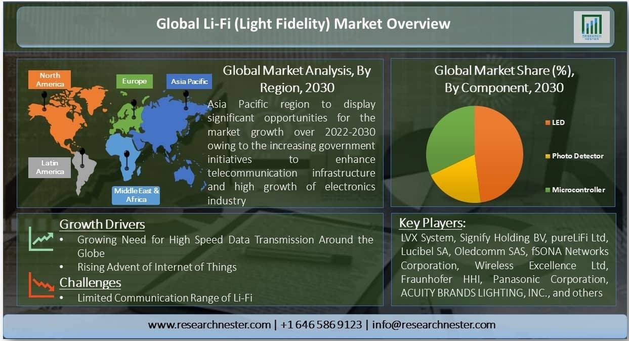 Li-Fi (Light Fidelity) Market